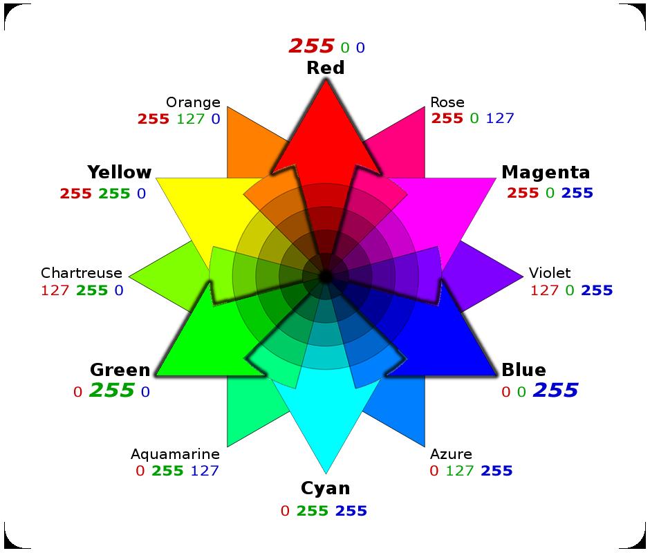 Corso base: Interpretazione di Colore e Forme